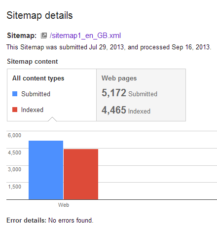 Webmaster Tools Sitemap Indexation