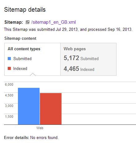 Webmaster Tools Sitemap Indexation