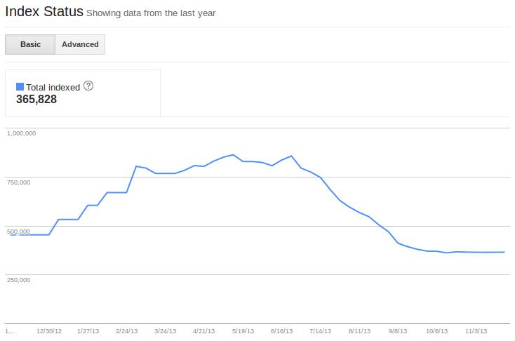 Index Status WMT Graph