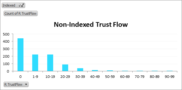 Non-Indexed TrustFlow
