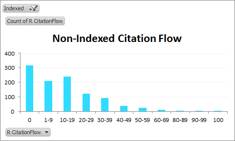 Non-indexed CitationFlow