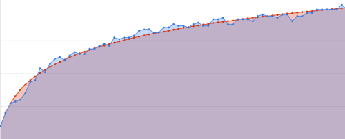 Amphetype Graph
